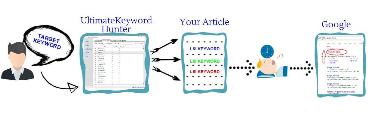 Ultimate Keyword Hunter - free LSI keyword tool